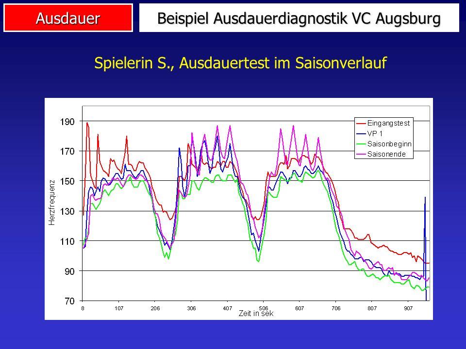 Beispiel Ausdauerdiagnostik VC Augsburg