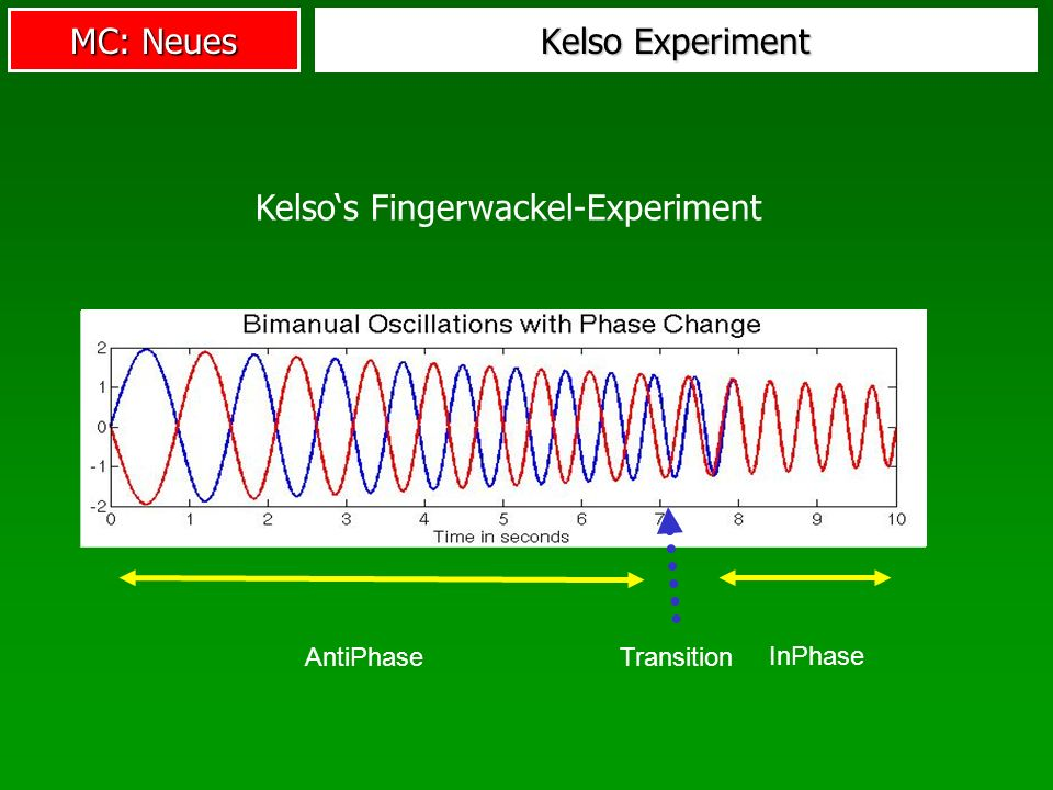 Kelso's Fingerwackel-Experiment