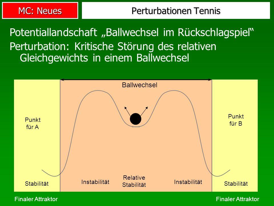 Perturbationen Tennis