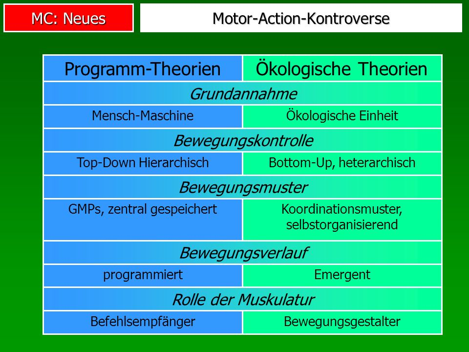 Motor-Action-Kontroverse