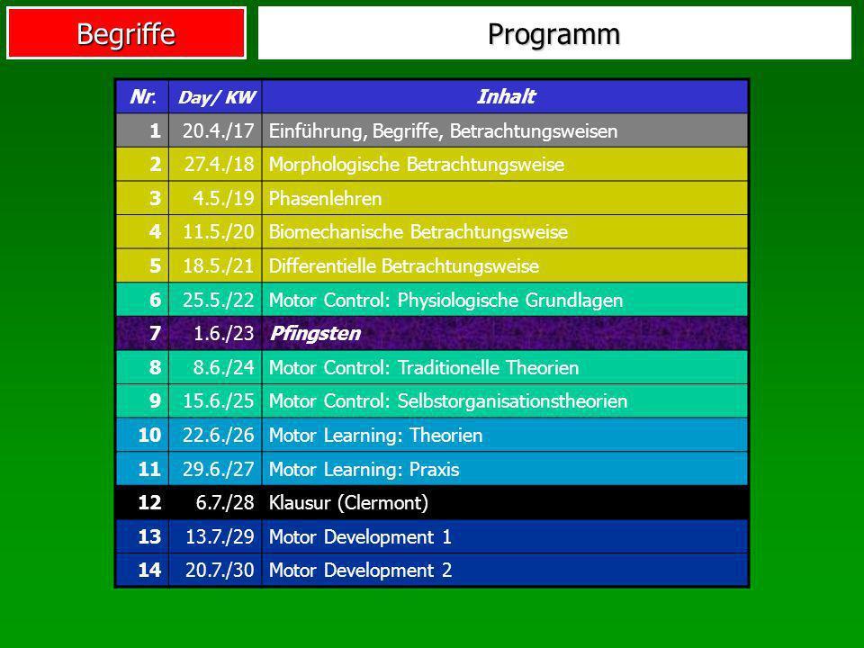 Programm Nr. Day/ KW. Inhalt. 1. 20.4./17. Einführung, Begriffe, Betrachtungsweisen. 2. 27.4./18.
