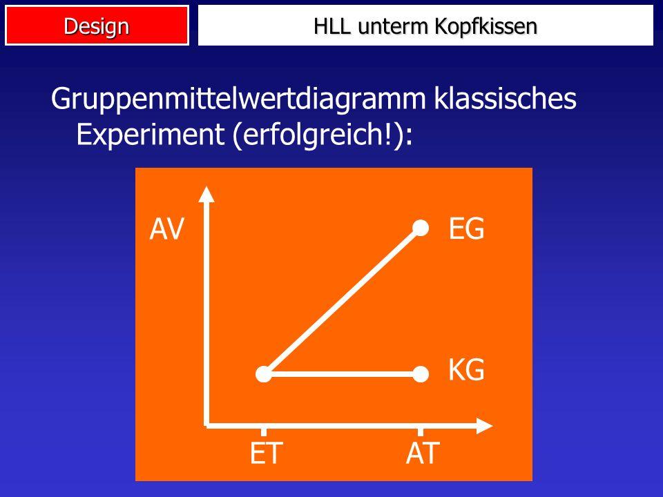 Gruppenmittelwertdiagramm klassisches Experiment (erfolgreich!):