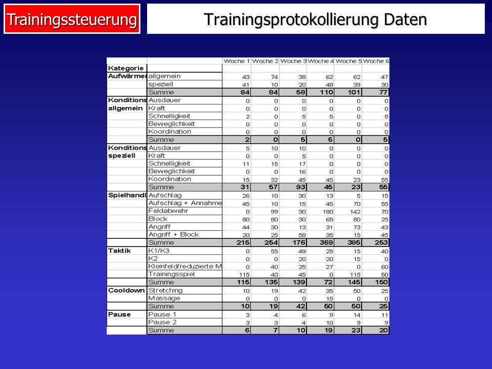 Trainingsprotokollierung Daten