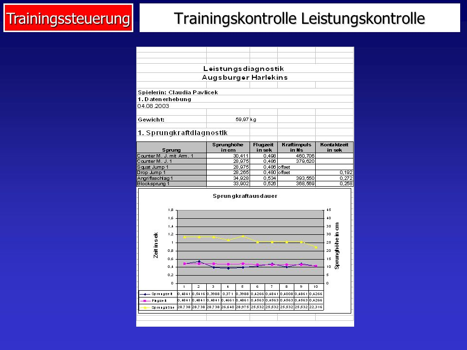 Trainingskontrolle Leistungskontrolle