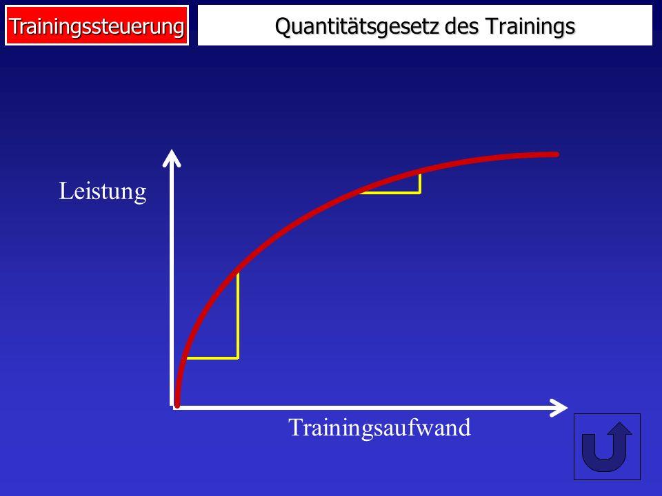 Quantitätsgesetz des Trainings
