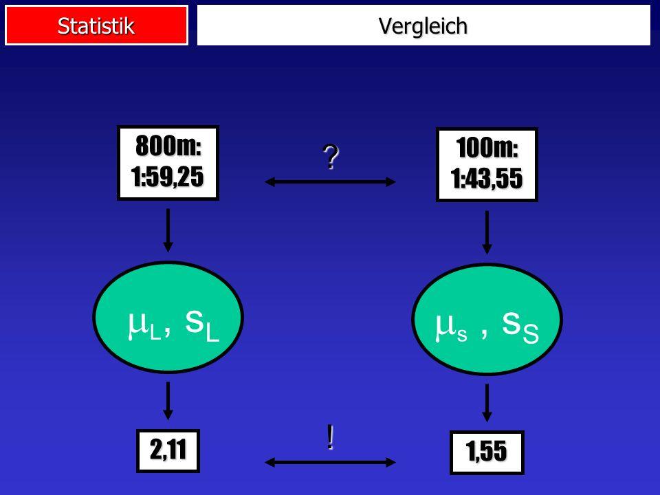 Vergleich 800m: 1:59,25 100m: 1:43,55 mL, sL ms , sS ! 2,11 1,55
