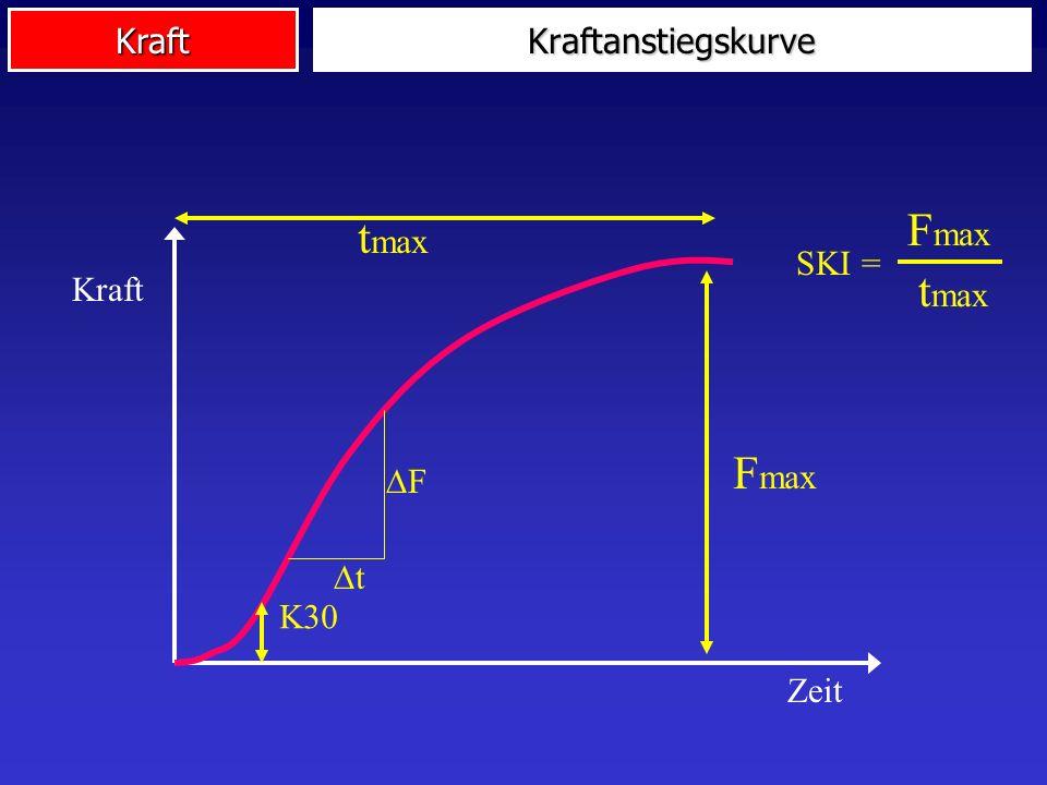 Kraftanstiegskurve Fmax tmax SKI = Kraft Zeit t F K30