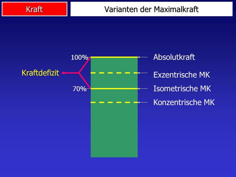 Varianten der Maximalkraft