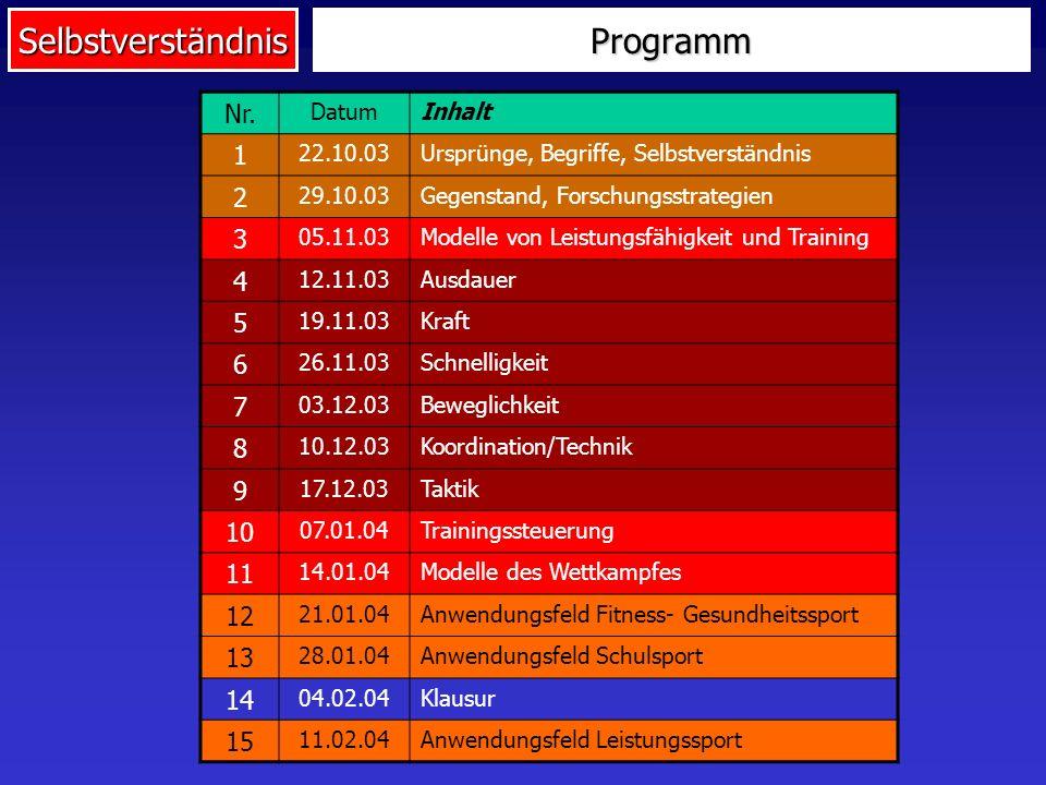Programm Nr. 1 2 3 4 5 6 7 8 9 10 11 12 13 14 15 Datum Inhalt 22.10.03
