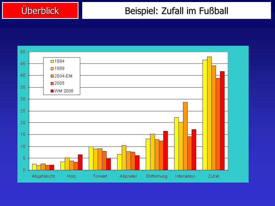 Beispiel: Zufall im Fußball