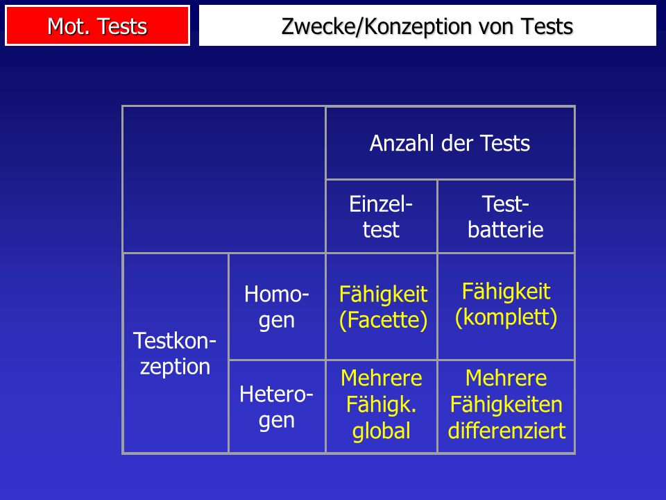 Zwecke/Konzeption von Tests