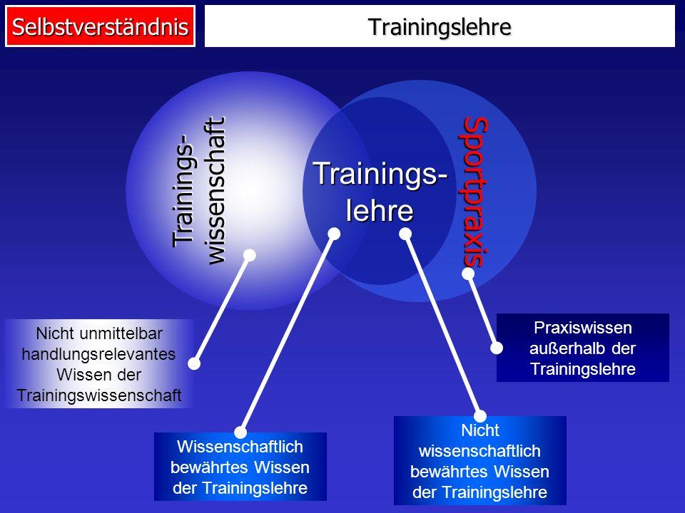 Sportpraxis Trainings- lehre Trainings- wissenschaft Trainingslehre