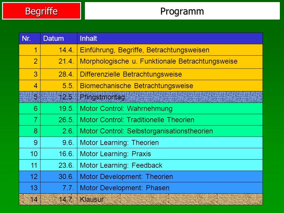 Programm Nr. Datum Inhalt 1 14.4.