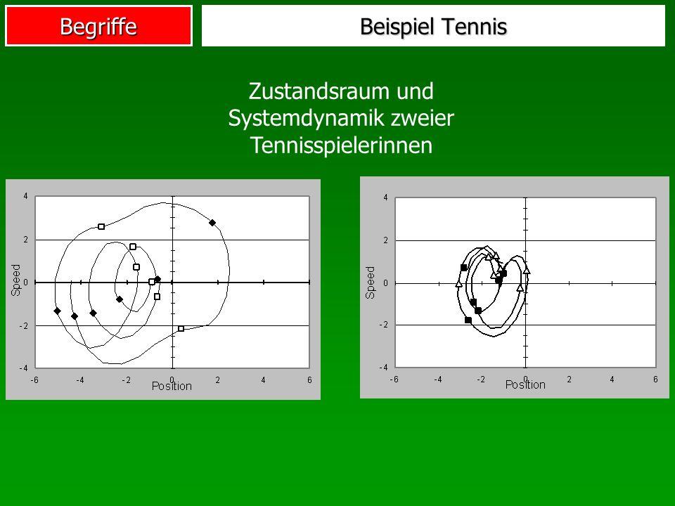 Zustandsraum und Systemdynamik zweier Tennisspielerinnen