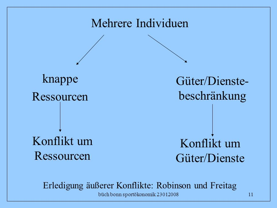 Güter/Dienste-beschränkung