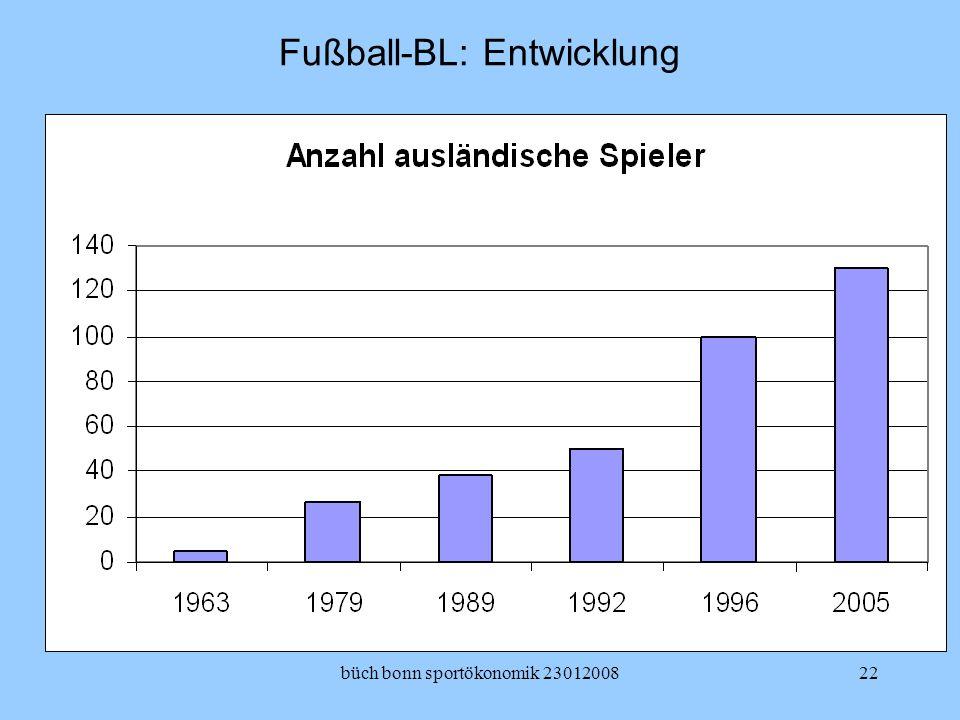 Fußball-BL: Entwicklung