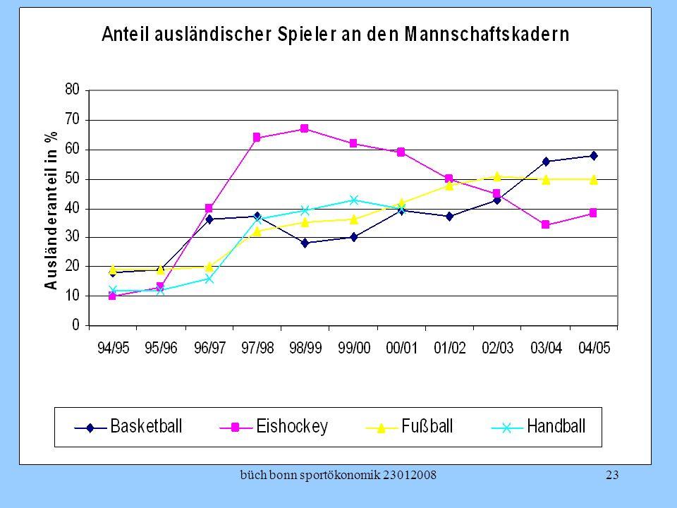 büch bonn sportökonomik 23012008