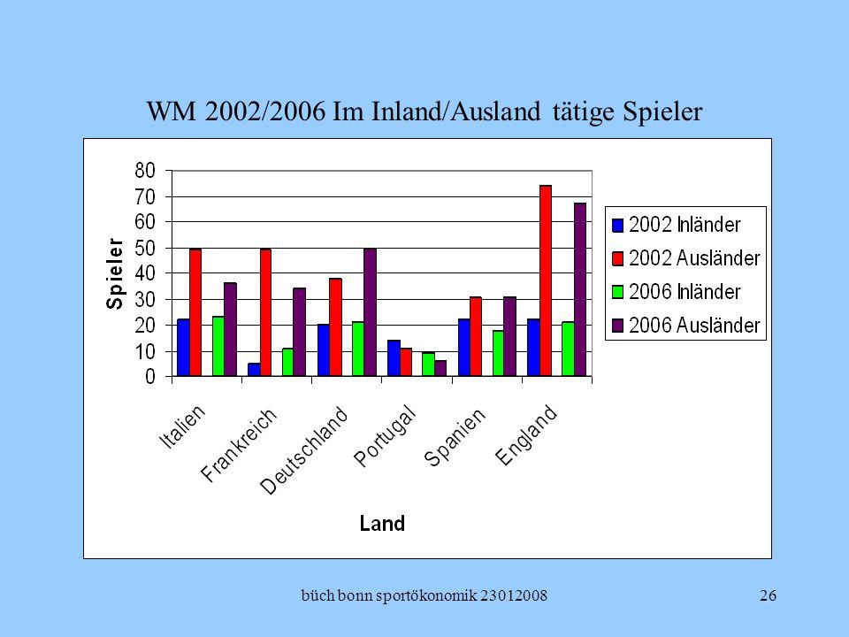 WM 2002/2006 Im Inland/Ausland tätige Spieler