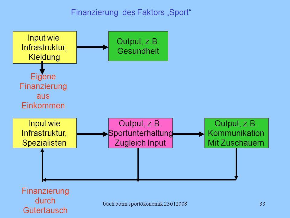 "Finanzierung des Faktors ""Sport"