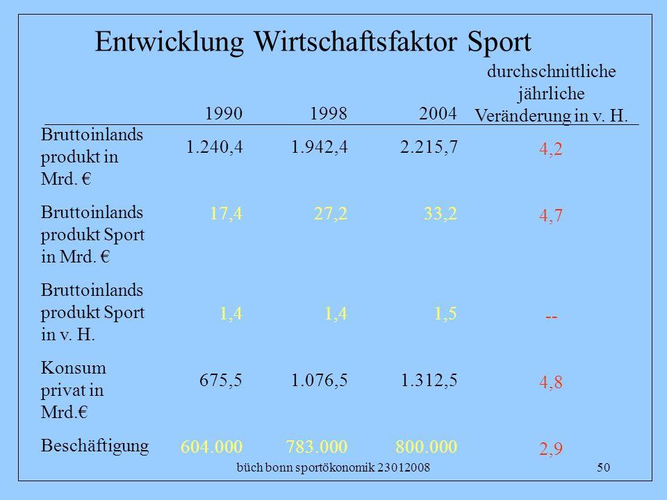Entwicklung Wirtschaftsfaktor Sport