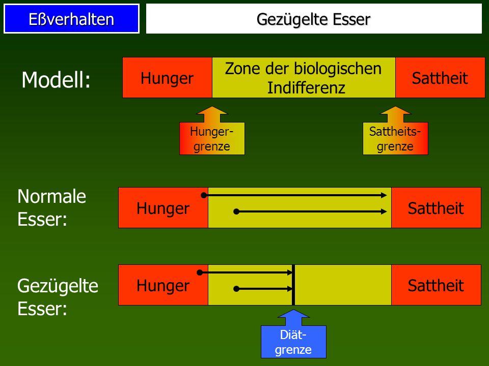 Zone der biologischen Indifferenz