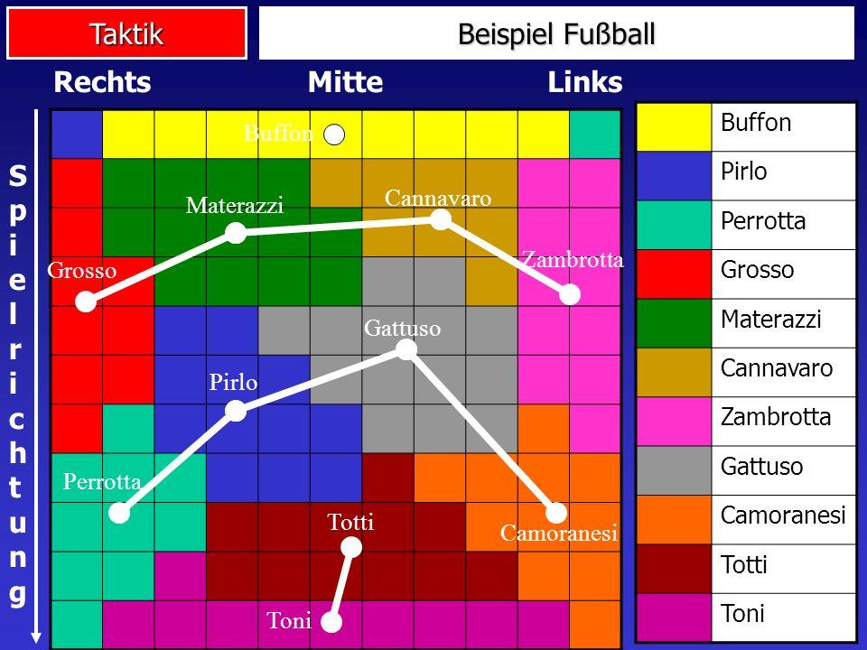 Beispiel Fußball Rechts Mitte Links Spielrichtung Buffon Pirlo