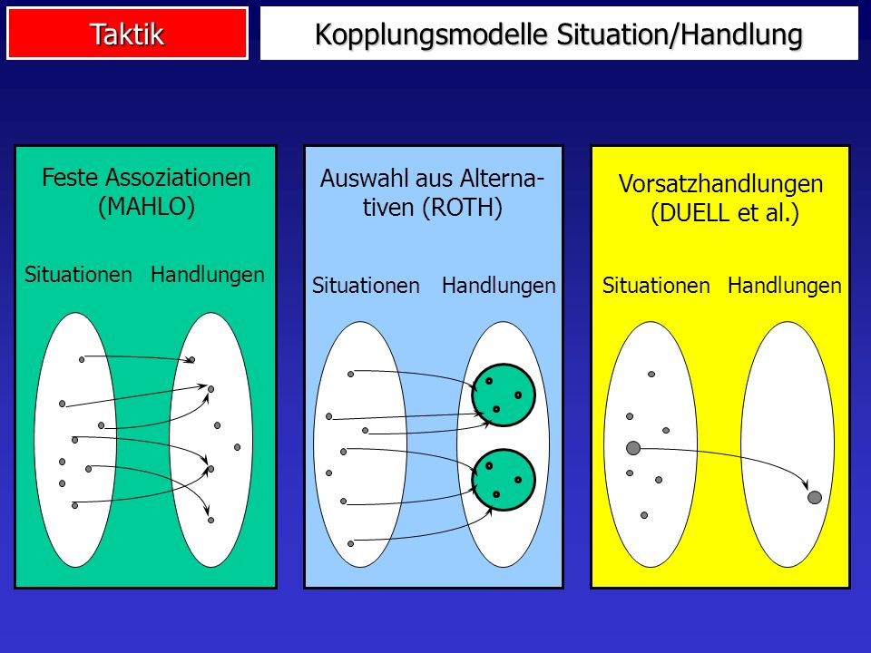 Kopplungsmodelle Situation/Handlung
