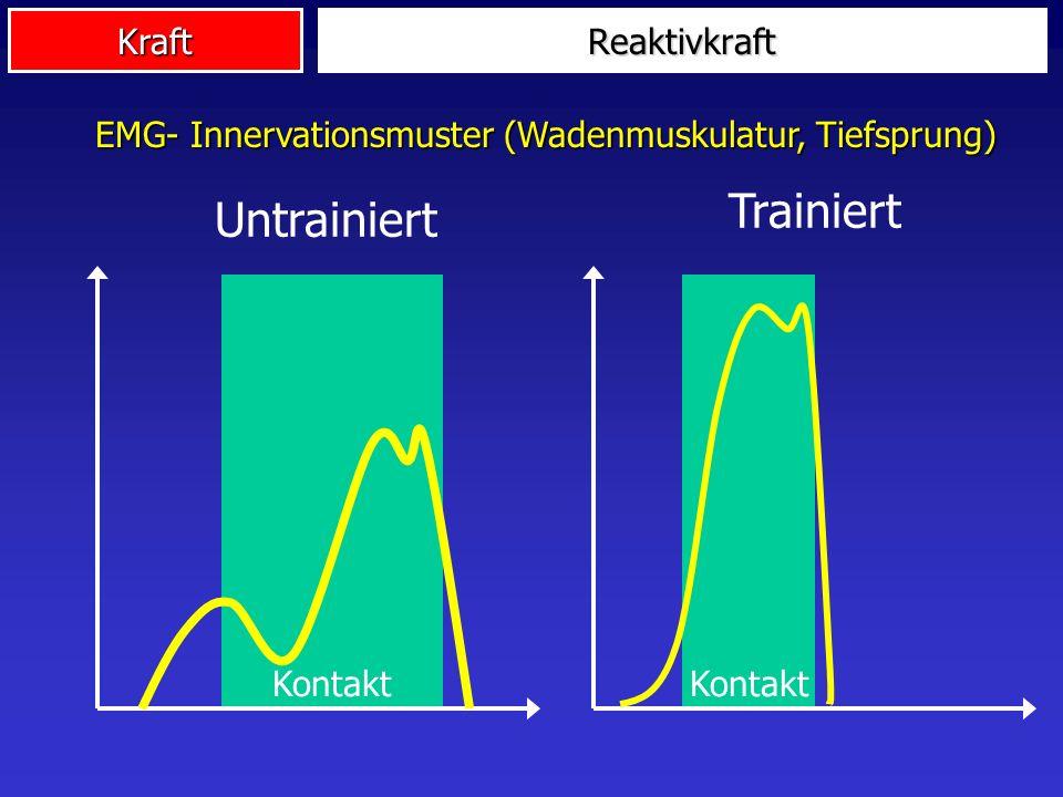 EMG- Innervationsmuster (Wadenmuskulatur, Tiefsprung)
