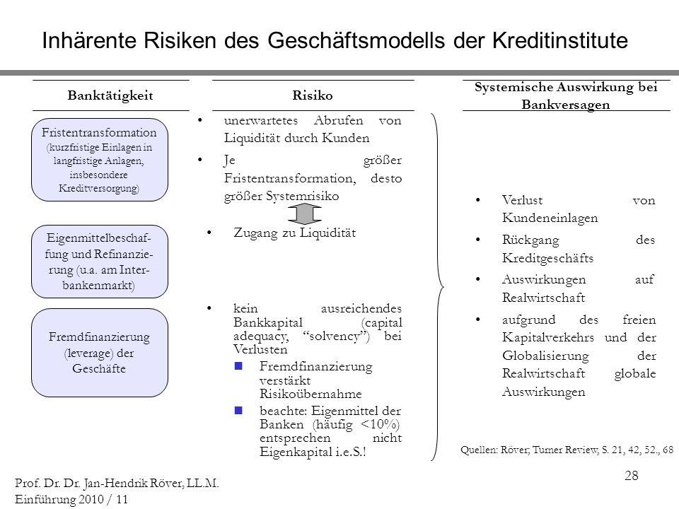 Systemische Auswirkung bei Bankversagen