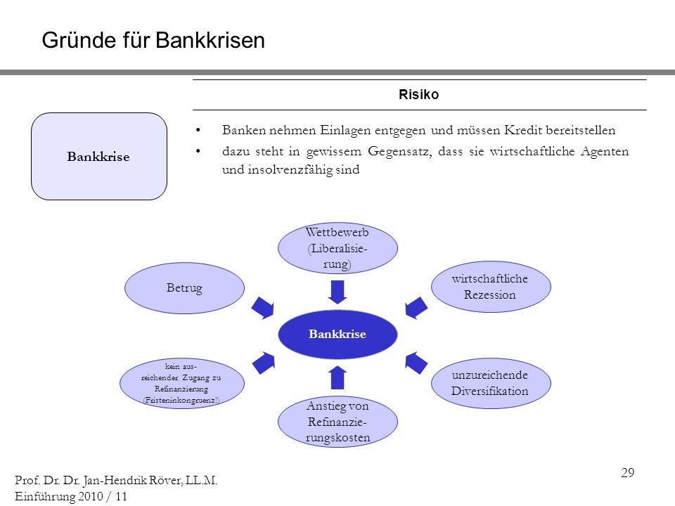 Gründe für Bankkrisen Risiko. Bankkrise. Banken nehmen Einlagen entgegen und müssen Kredit bereitstellen.