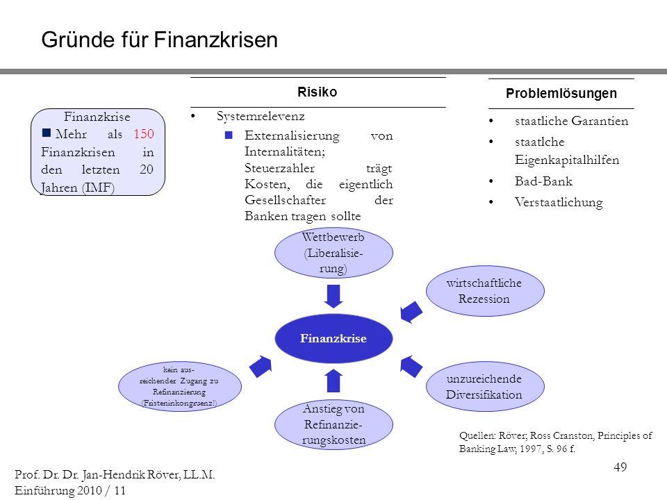 Gründe für Finanzkrisen