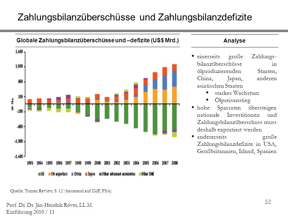 Globale Zahlungsbilanzüberschüsse und –defizite (US$ Mrd.)