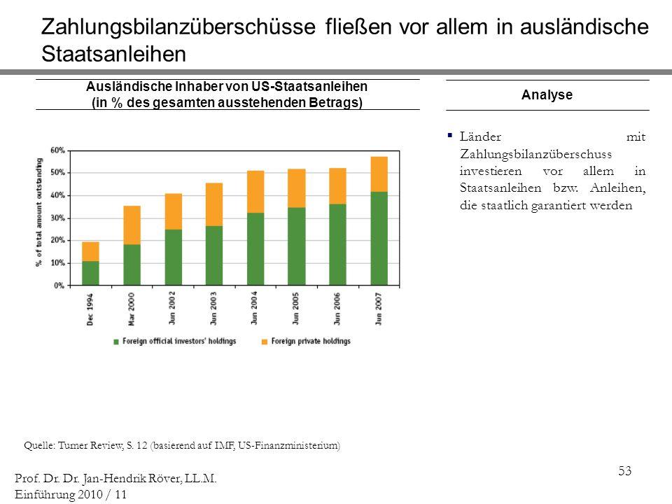 Zahlungsbilanzüberschüsse fließen vor allem in ausländische Staatsanleihen