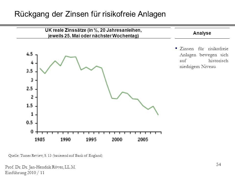 Rückgang der Zinsen für risikofreie Anlagen