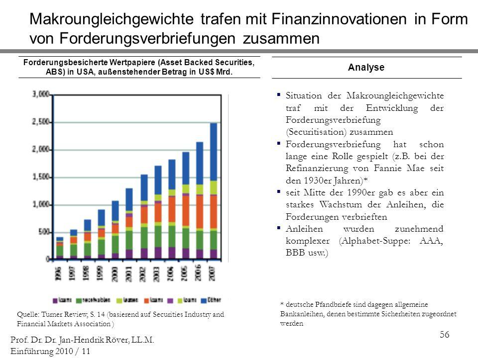 Makroungleichgewichte trafen mit Finanzinnovationen in Form von Forderungsverbriefungen zusammen