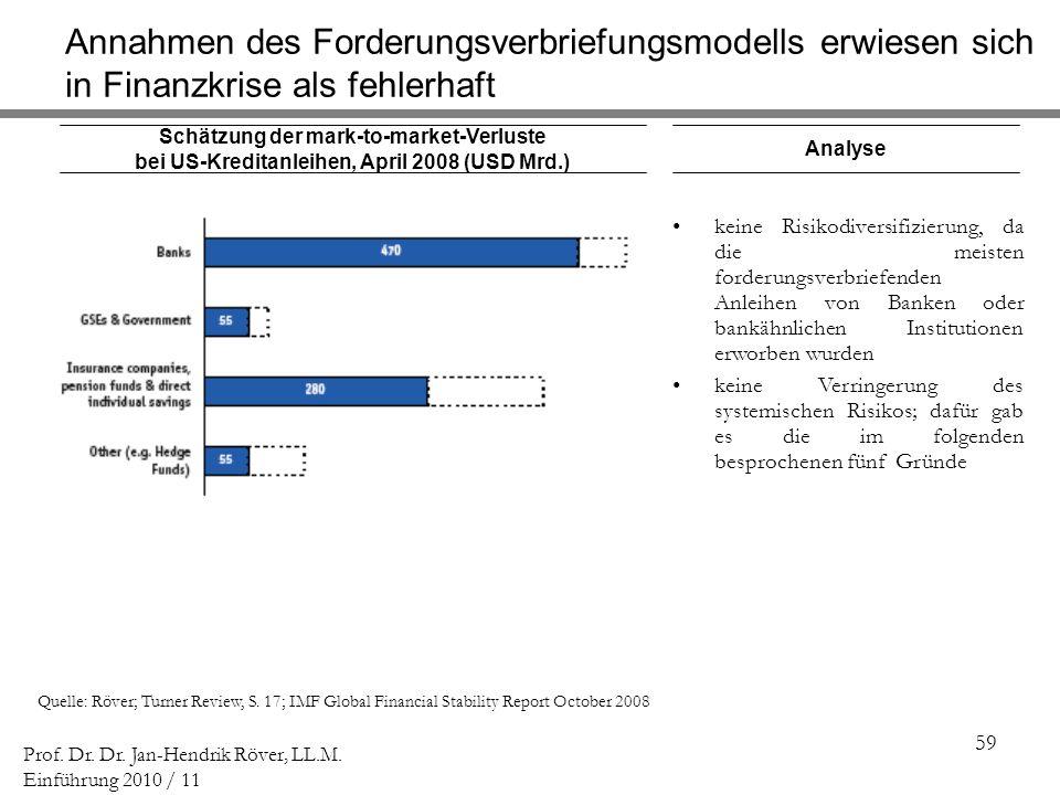 Annahmen des Forderungsverbriefungsmodells erwiesen sich in Finanzkrise als fehlerhaft