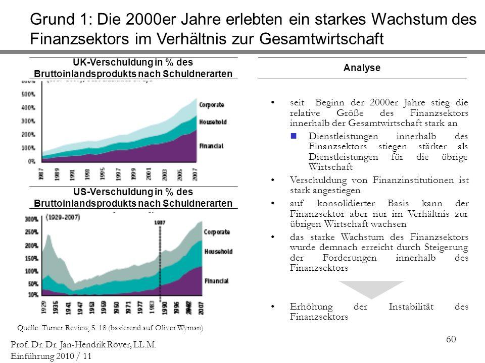 Grund 1: Die 2000er Jahre erlebten ein starkes Wachstum des Finanzsektors im Verhältnis zur Gesamtwirtschaft