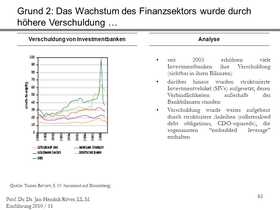 Verschuldung von Investmentbanken