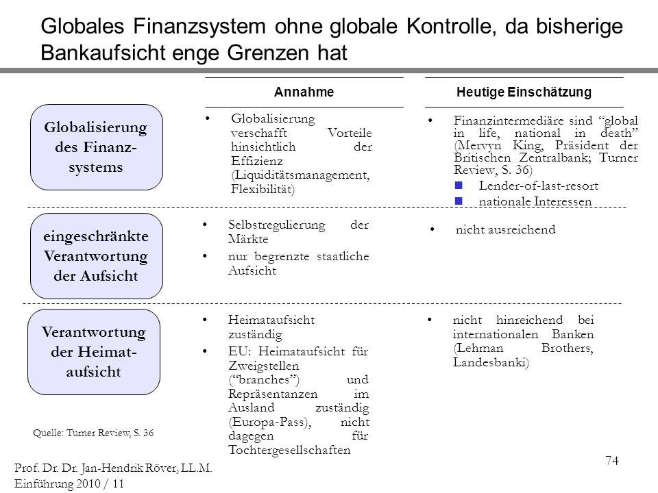 Globales Finanzsystem ohne globale Kontrolle, da bisherige Bankaufsicht enge Grenzen hat