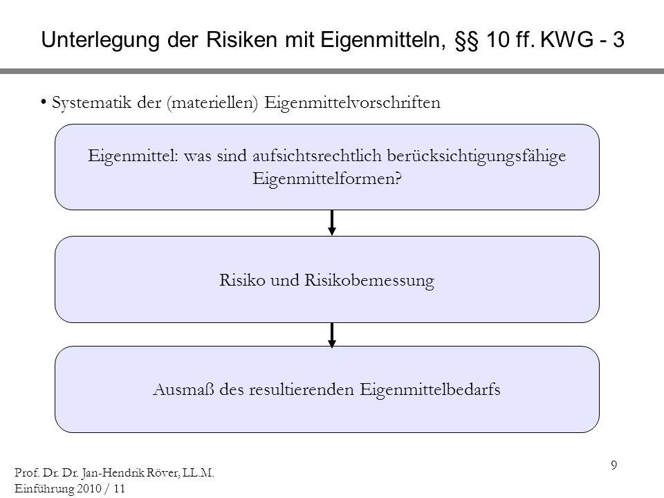 Unterlegung der Risiken mit Eigenmitteln, §§ 10 ff. KWG - 3