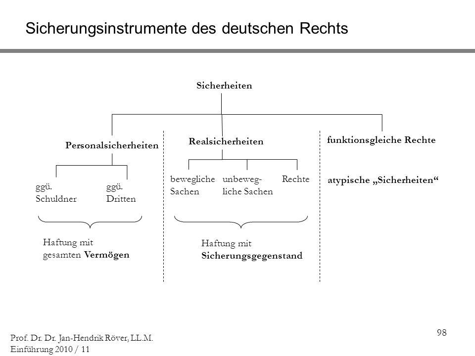 Sicherungsinstrumente des deutschen Rechts