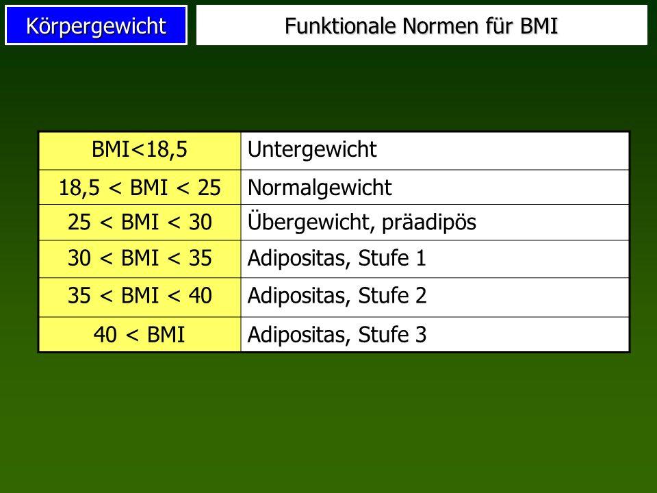 Funktionale Normen für BMI