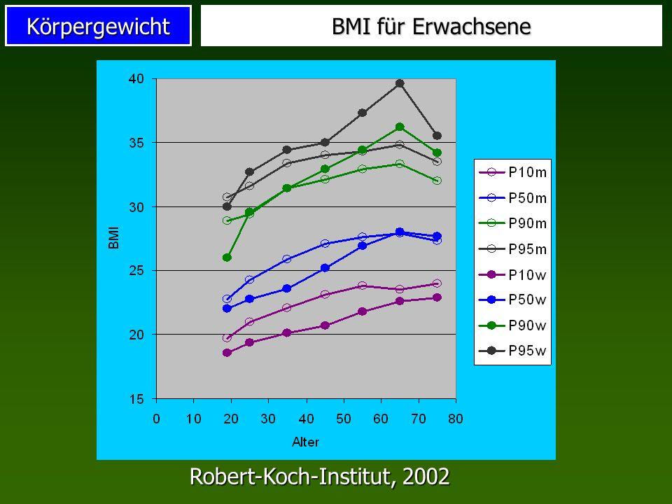 BMI für Erwachsene Robert-Koch-Institut, 2002