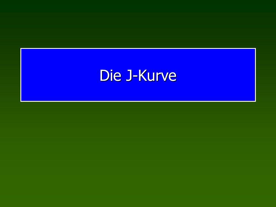 Die J-Kurve