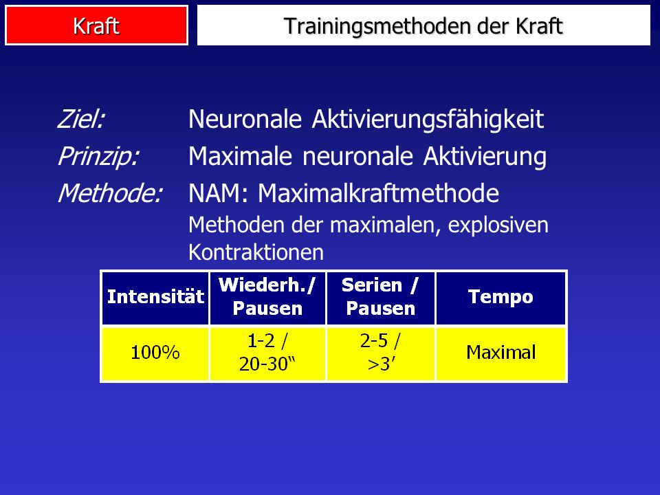 Trainingsmethoden der Kraft
