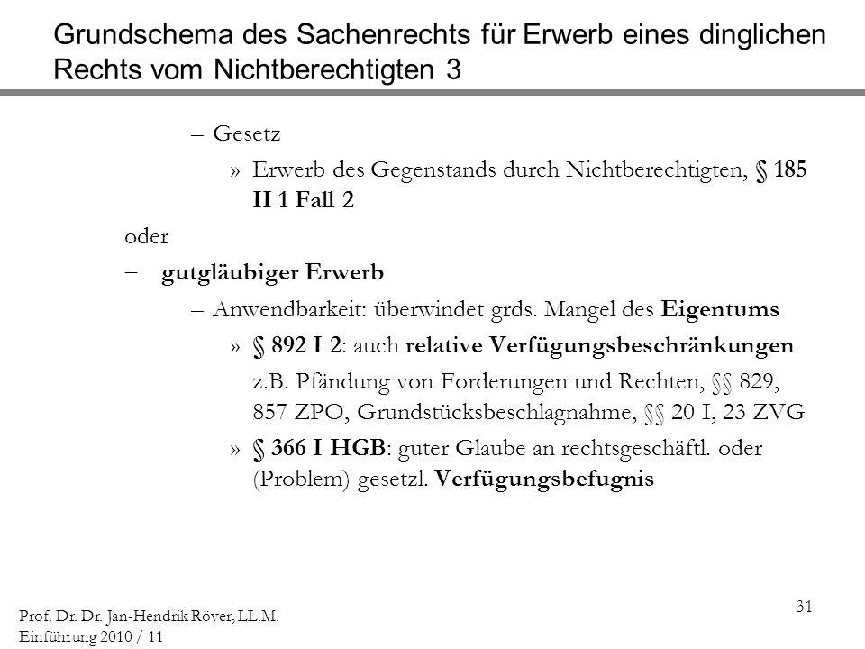Grundschema des Sachenrechts für Erwerb eines dinglichen Rechts vom Nichtberechtigten 3