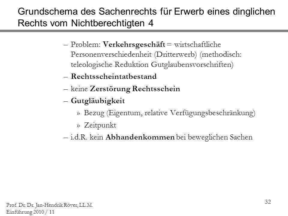 Grundschema des Sachenrechts für Erwerb eines dinglichen Rechts vom Nichtberechtigten 4