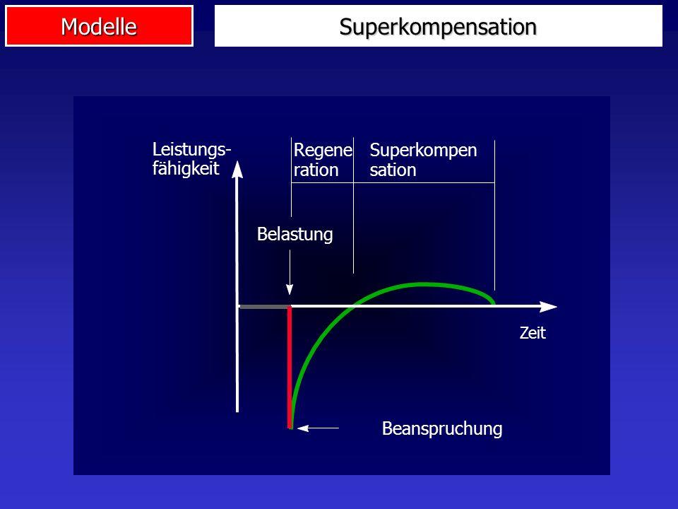 Superkompensation Leistungs- fähigkeit Regene ration Superkompen