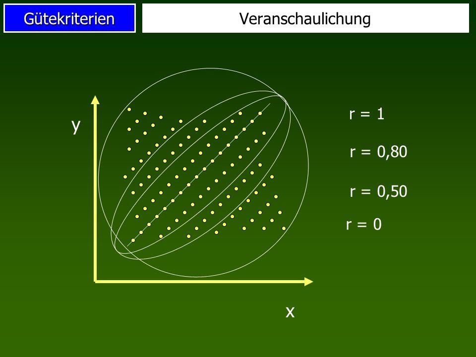 Veranschaulichung r = 0 x y r = 1 r = 0,50 r = 0,80