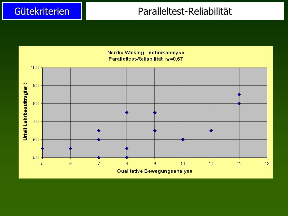 Paralleltest-Reliabilität